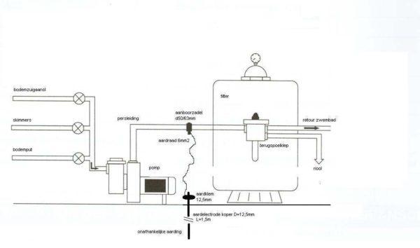 Aardings-set voor leiding 63 mm-1764