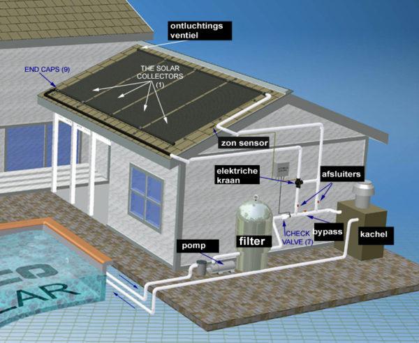 FAFCO zonnecollector / 3,00 x 1,22 mtr-3958