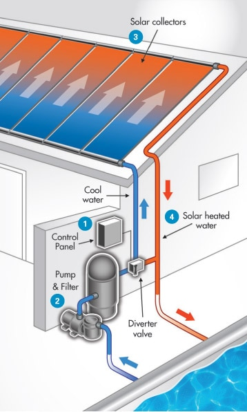 FAFCO zonnecollector / 3,00 x 1,22 mtr-3959