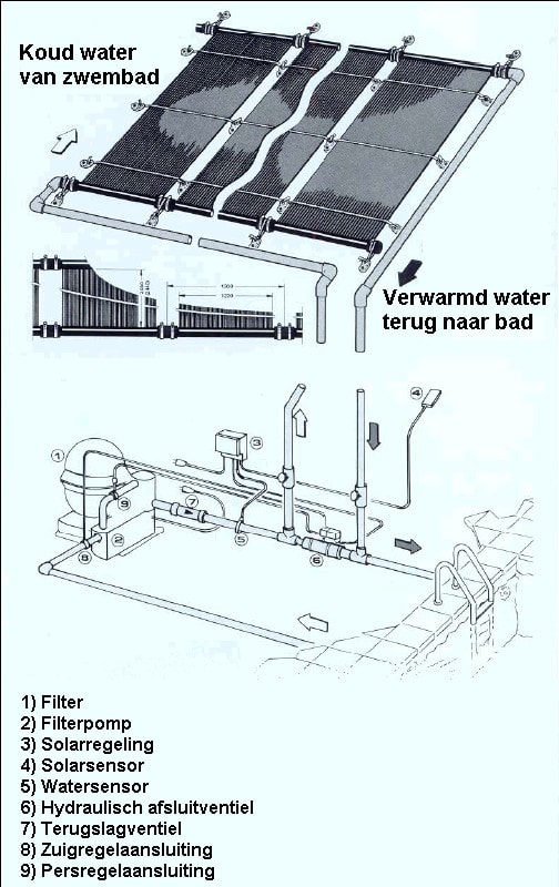 FAFCO zonnecollector / 3,00 x 1,22 mtr-3957